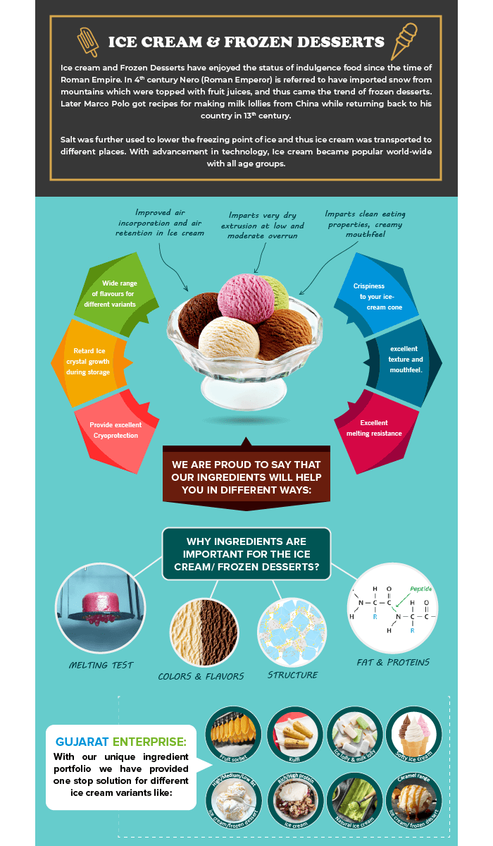 Solution of Low-fat ice cream in the fluctuating SMP prices scenario